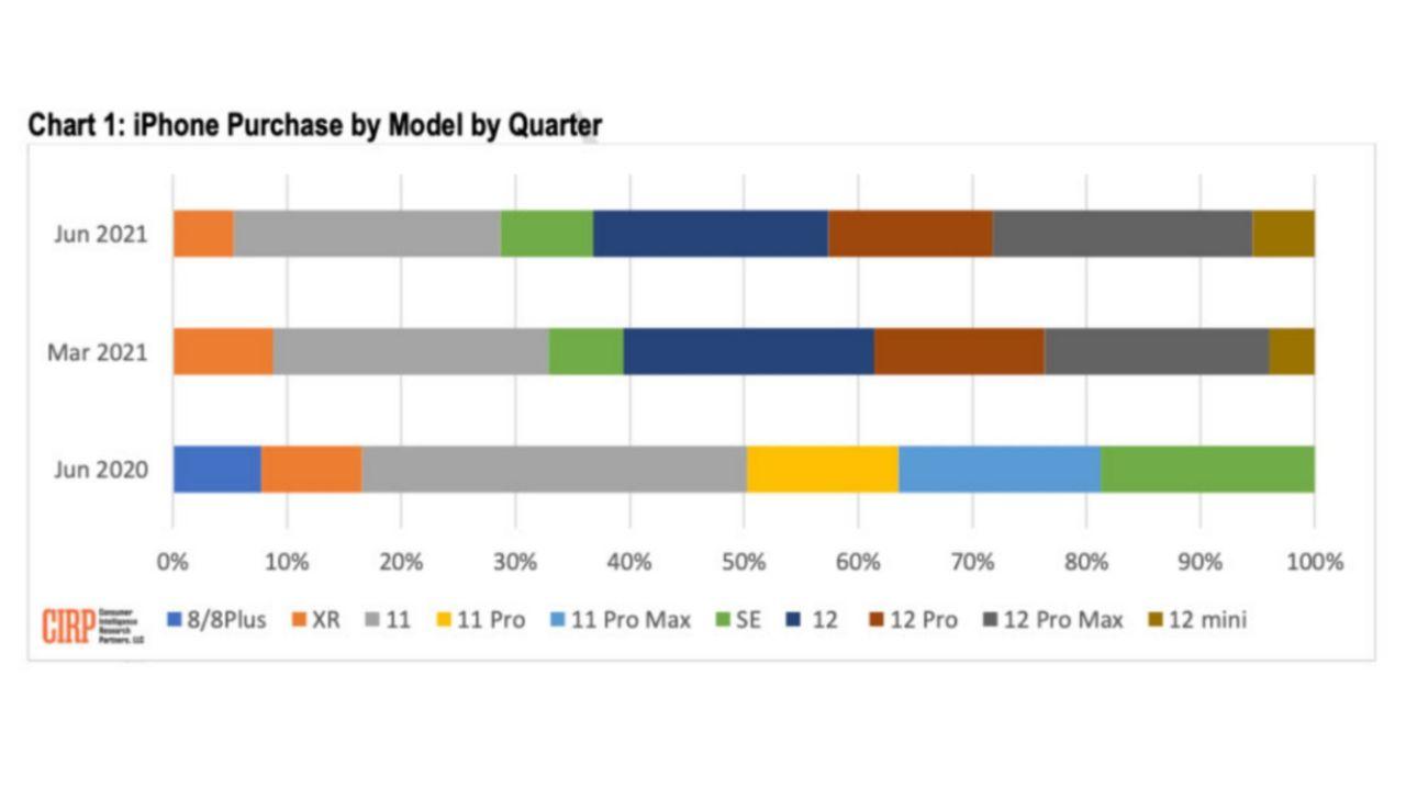 میزان فروش آیفون در بازار ایالات متحده آمریکا (سه ماهه دوم سال ٢٠٢١ میلادی)
