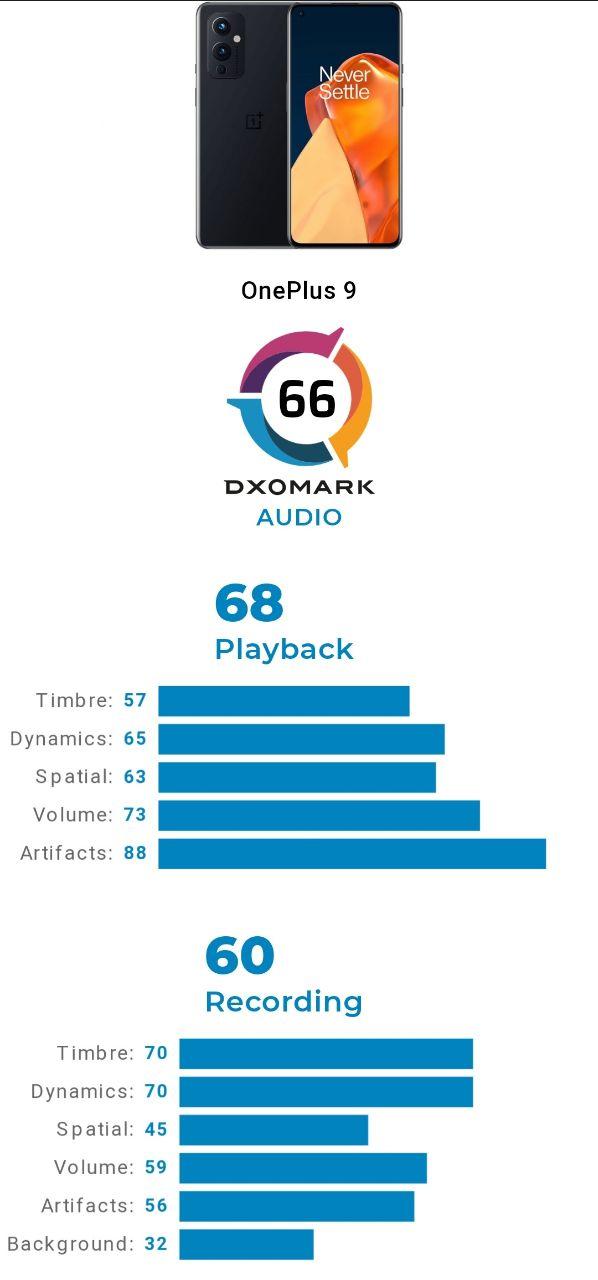 ریز امتیازات DxO وان پلاس ۹ در بخش عملکرد صوتی