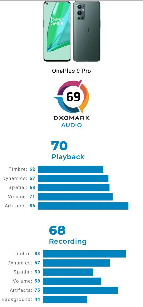 ریز امتیازات بخش عملکرد صوتی وان پلاس ٩ پرو در DxOMARK