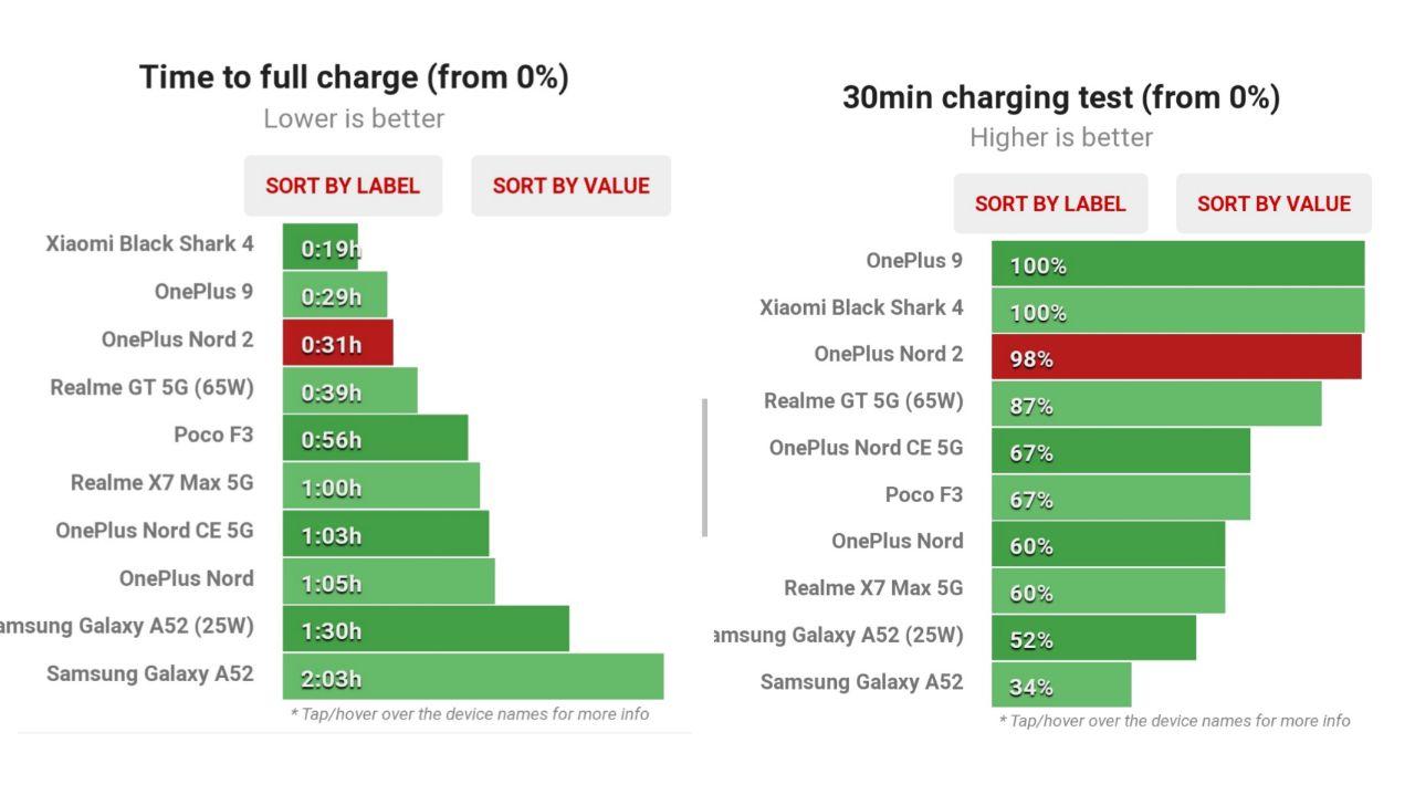 تست سرعت شارژ وان پلاس نورد ٢