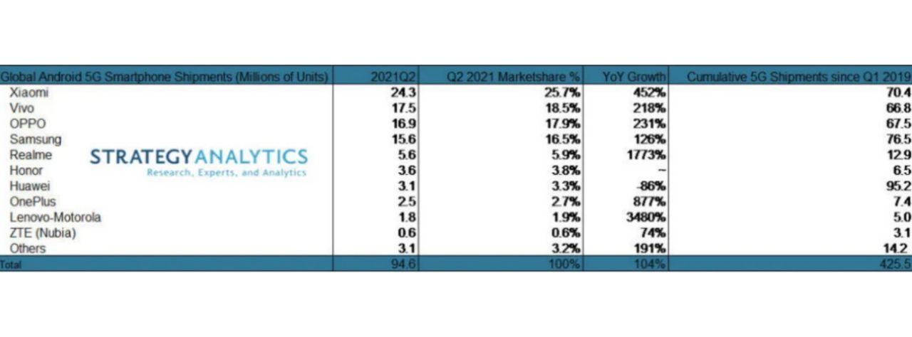 جدول پرفروش ترین برند گوشی 5G