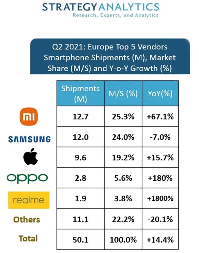 بازار موبایل اروپا چارک دوم سال ۲۰۲۱