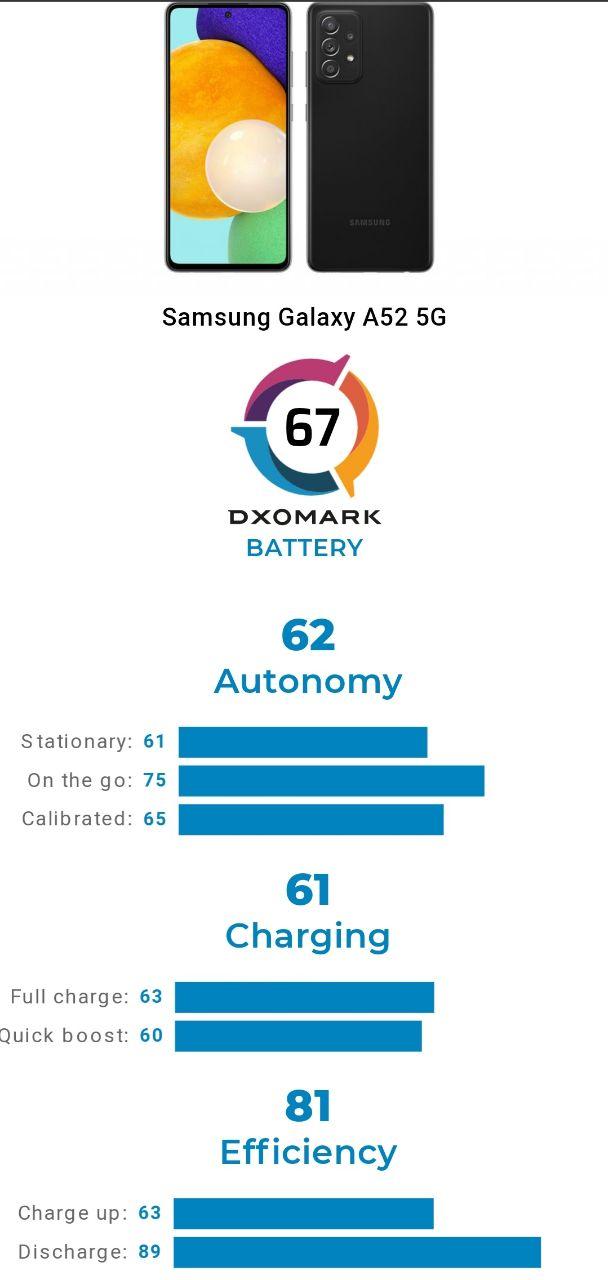 امتیاز DxO باتری Galaxy A52 5G