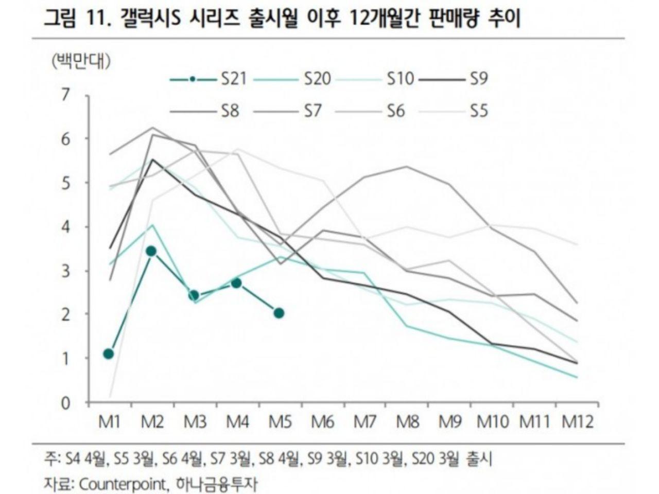 نمودار میزان فروش گوشیهای سری Galaxy S سامسونگ
