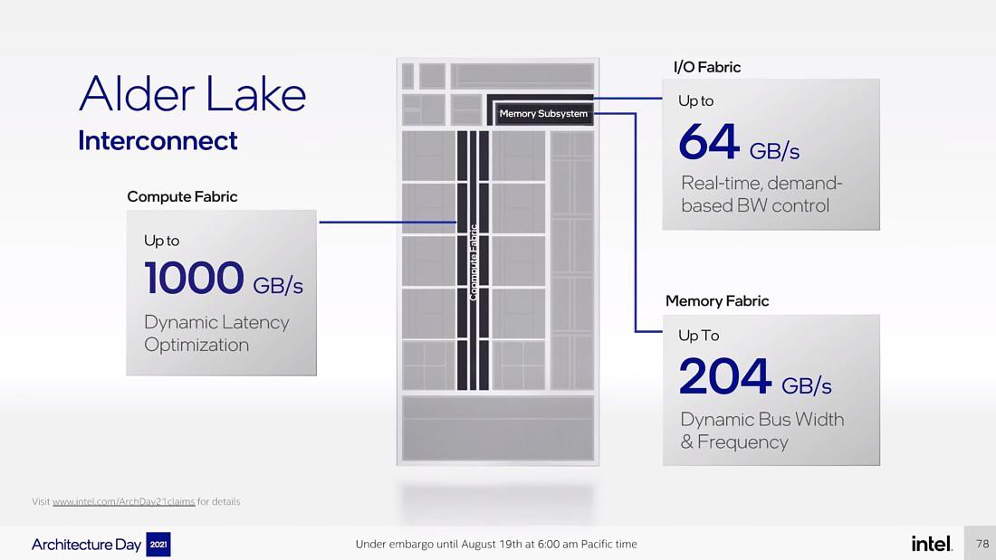 جزئیات Alder Lake اینتل