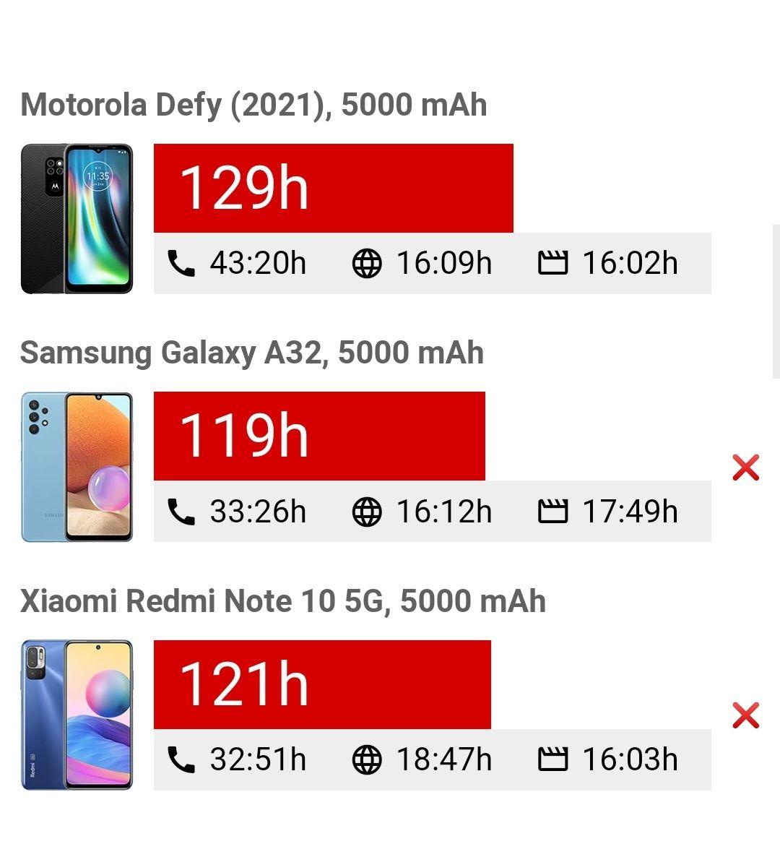 مقایسه عمر باتری Motorola Defy