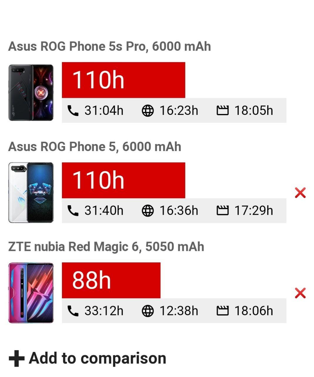 مقایسه عمر باتری ROG Phone 5S Pro
